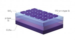 Diagram of the memristor chip