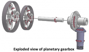 An exploded view of a planetary gearbox: diagram automatically generated by Niloy Mitra, UCL CS